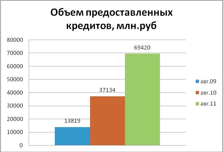 Жилищное кредитование в России – потенциал роста сохраняется