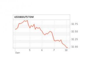 Доллар на ММВБ упал ниже 32 рублей
