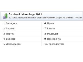 Российских пользователей Facebook в 2011 году интересовали Джобс и политика