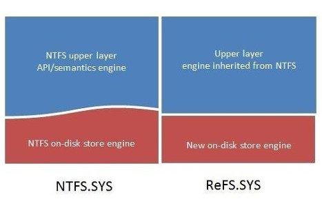 Microsoft представила новую файловую систему для Windows 8