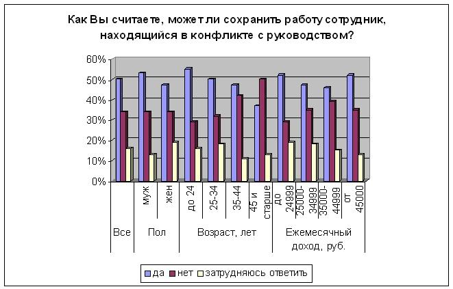 Никогда не ссорились с начальством 63% работающих россиян