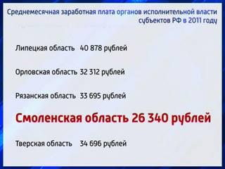 Средняя зарплата смоленских чиновников составила 26 тыс.рублей