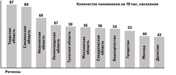 В Смоленской области чиновников на душу населения больше, чем в Московской
