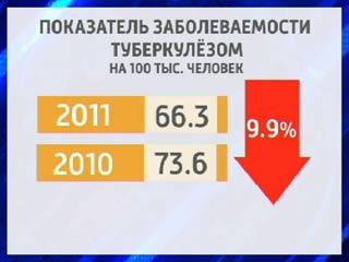 Заболеваемость туберкулезом в Смоленском регионе за год снизилась на 10%