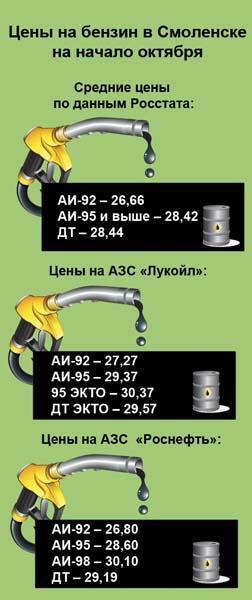 Почему цены на бензин в Смоленске медленно, но неуклонно поднимаются вверх