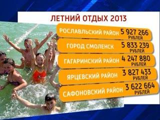 Рославльский район получит почти 6 миллионов рублей на организацию отдыха детей