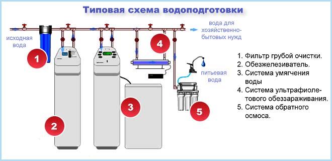 Водоподготовка водопроводной воды