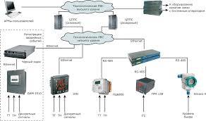 Получение структуры энергообеспечения, для любого сооружения, компания «ЭЗОИС».