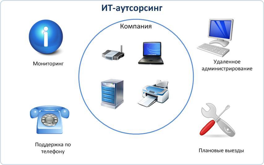 Выгодный IT аутсорсинг