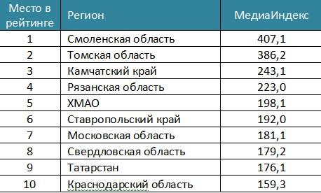 Смоленская область возглавила рейтинг регионов по реализации «майских указов» президента