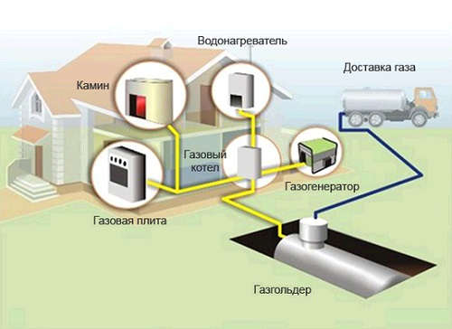 Монтаж газовых систем отопления