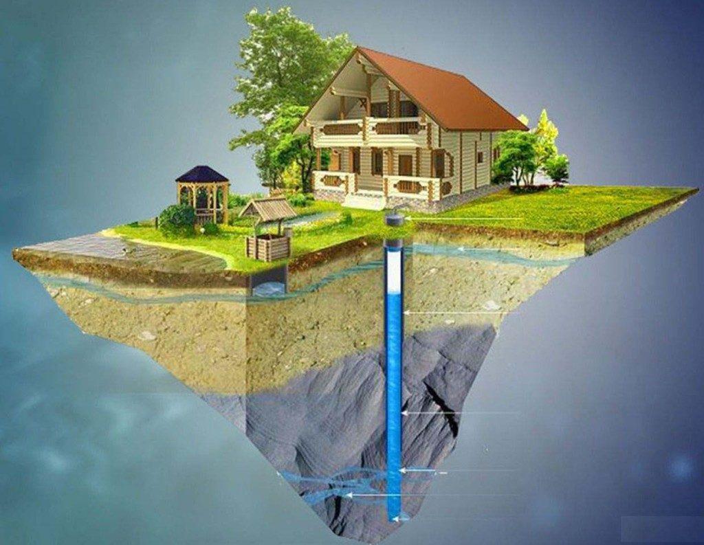 Бурение скважин на воду: что нужно знать
